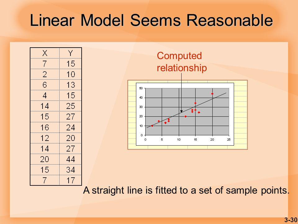 Linear Model Seems Reasonable