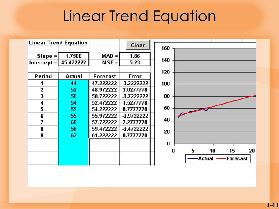 Linear Trend Equation