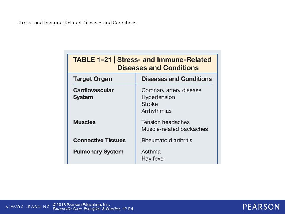 Stress- and Immune-Related Diseases and Conditions