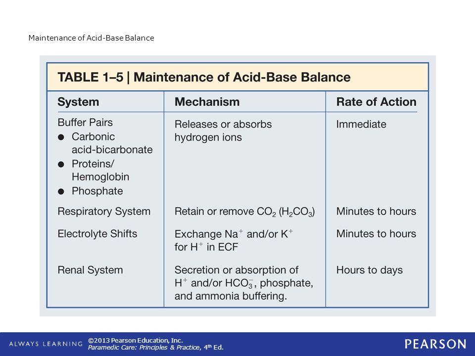 Maintenance of Acid-Base Balance