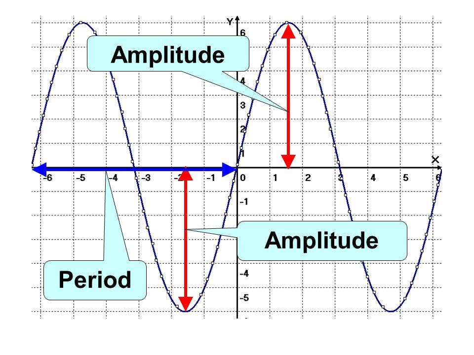 Amplitude Amplitude Period