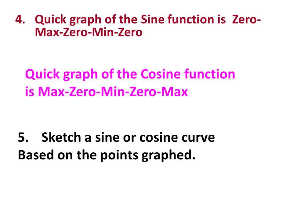 Quick graph of the Cosine function is Max-Zero-Min-Zero-Max