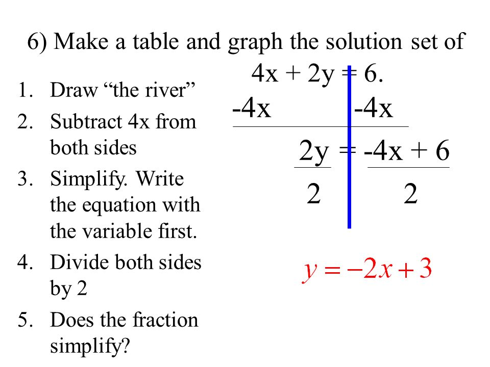6) Make a table and graph the solution set of 4x + 2y = 6.