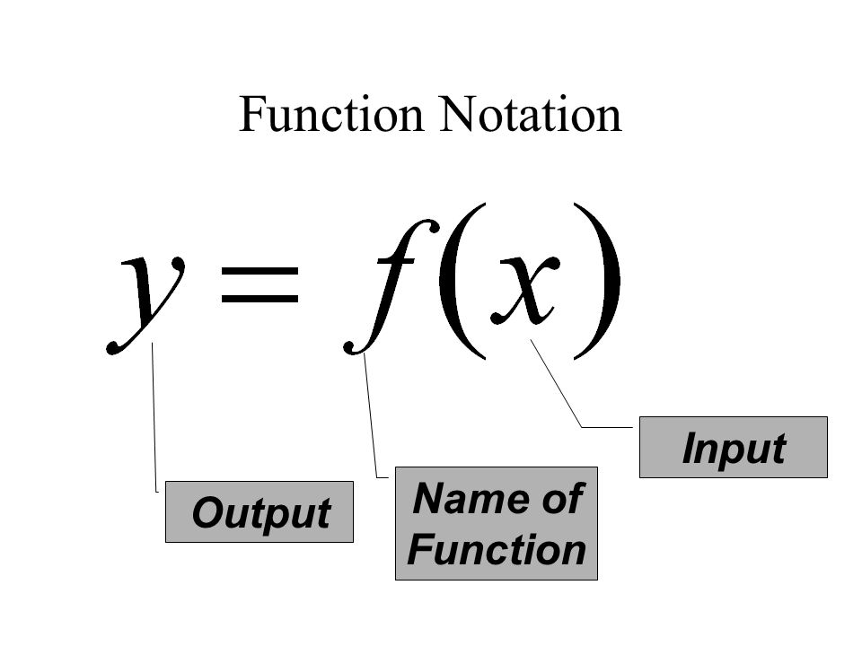 Function Notation Input Name of Function Output