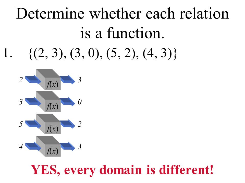 Determine whether each relation is a function.