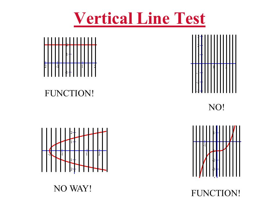 Vertical Line Test FUNCTION! NO! NO WAY! FUNCTION!
