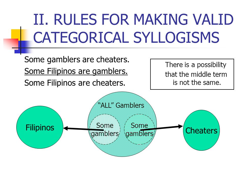 II. RULES FOR MAKING VALID CATEGORICAL SYLLOGISMS