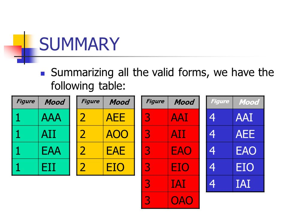 SUMMARY Summarizing all the valid forms, we have the following table: