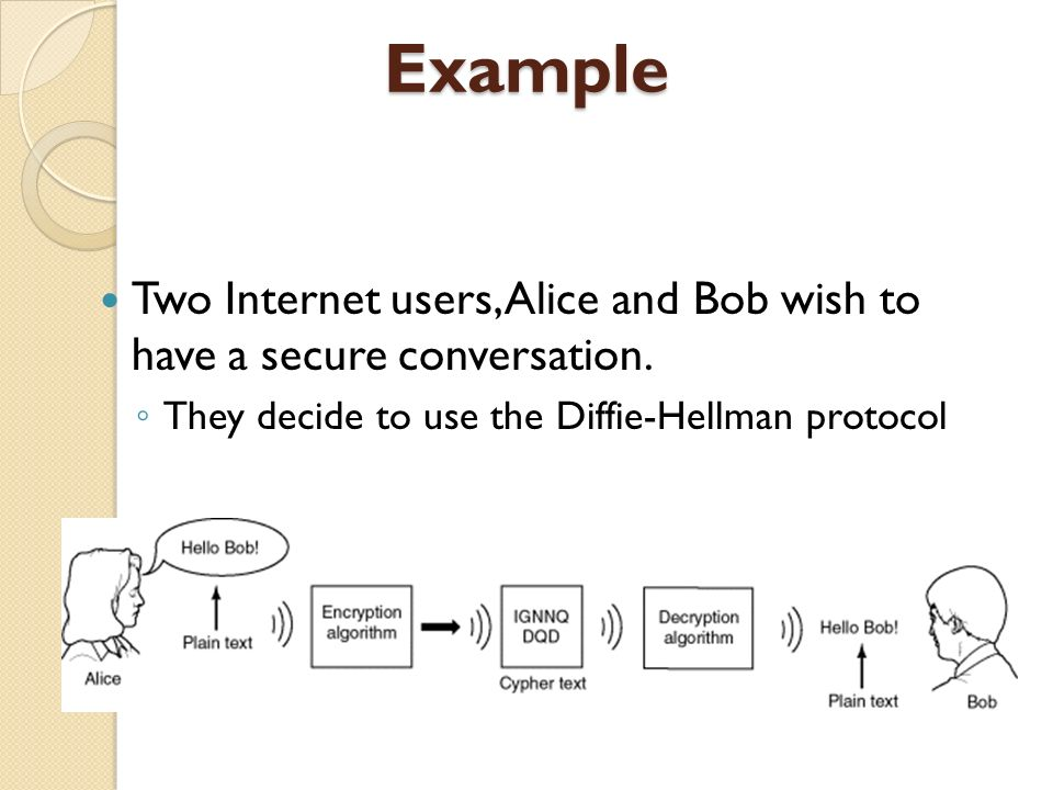 Example Two Internet users, Alice and Bob wish to have a secure conversation.