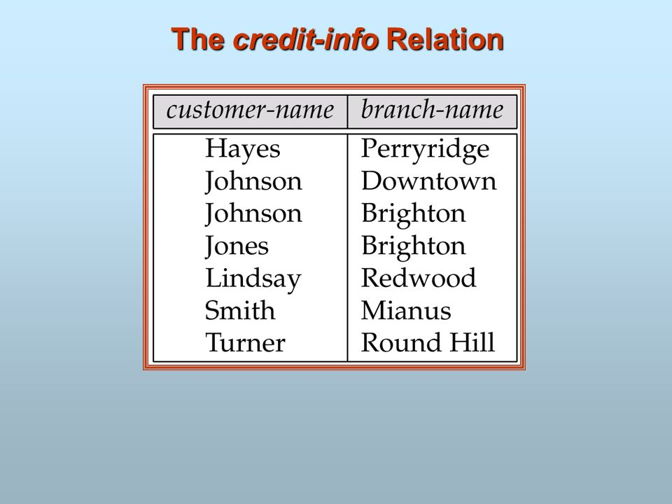 The credit-info Relation