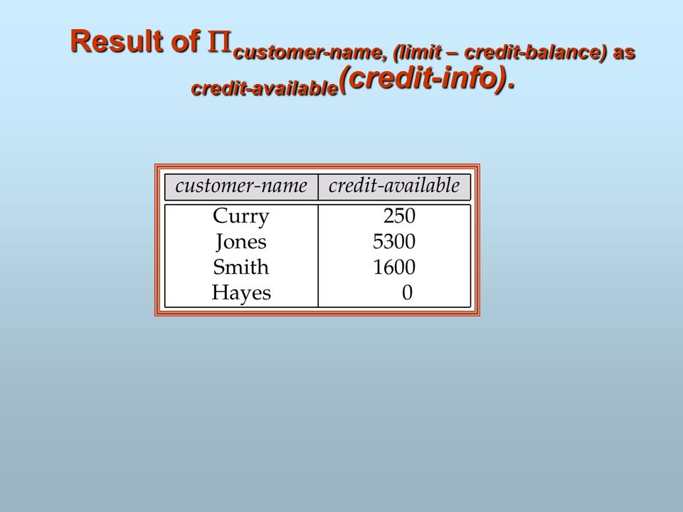 Result of customer-name, (limit – credit-balance) as credit-available(credit-info).
