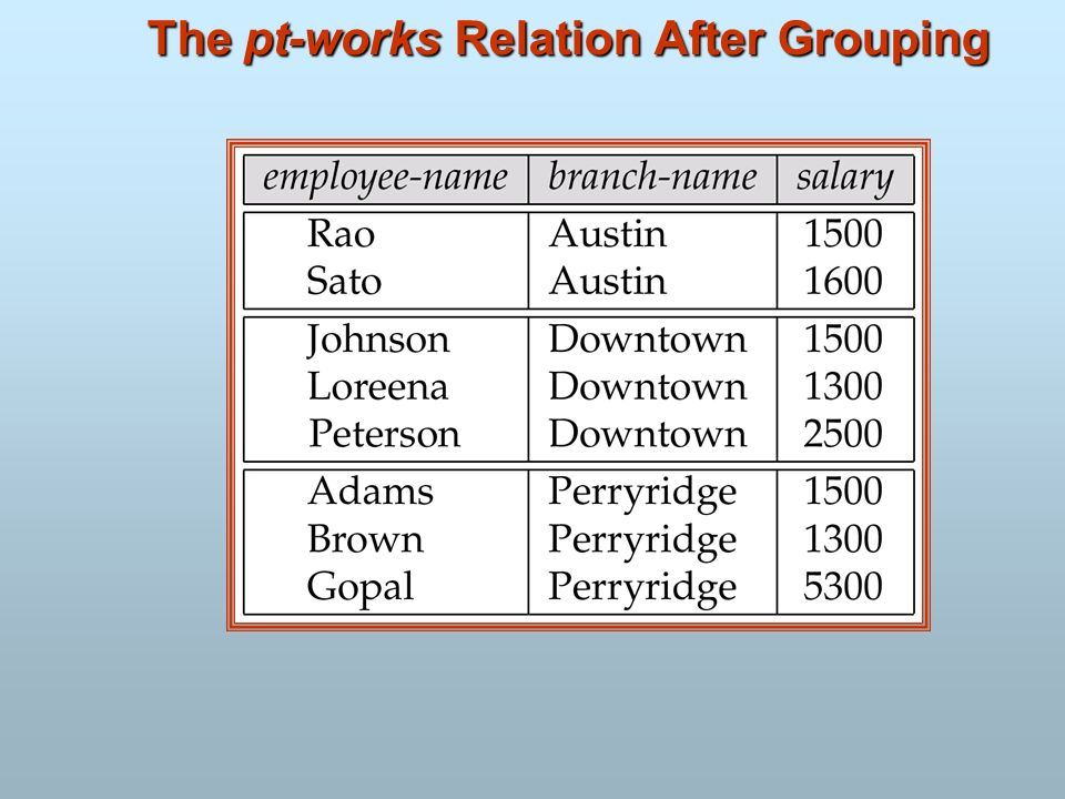 The pt-works Relation After Grouping
