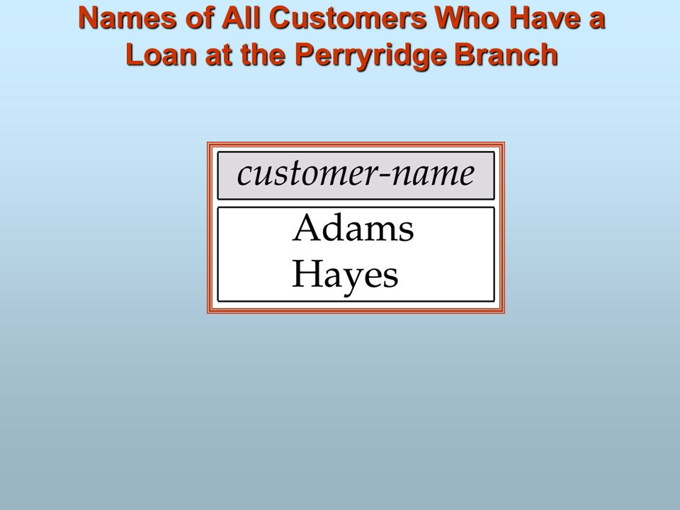 Names of All Customers Who Have a Loan at the Perryridge Branch