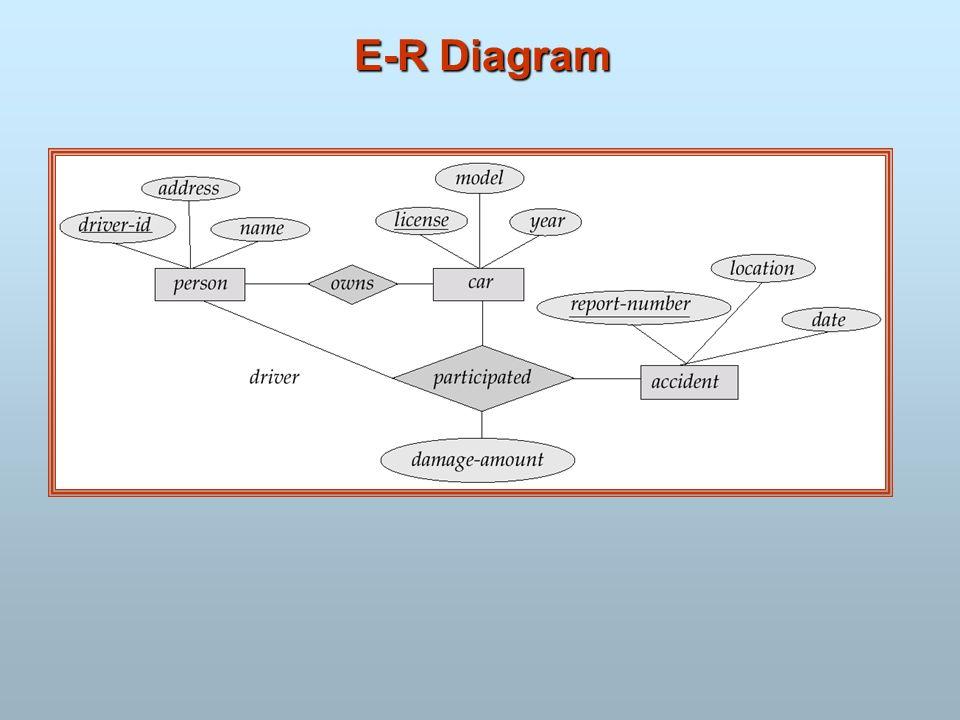 E-R Diagram