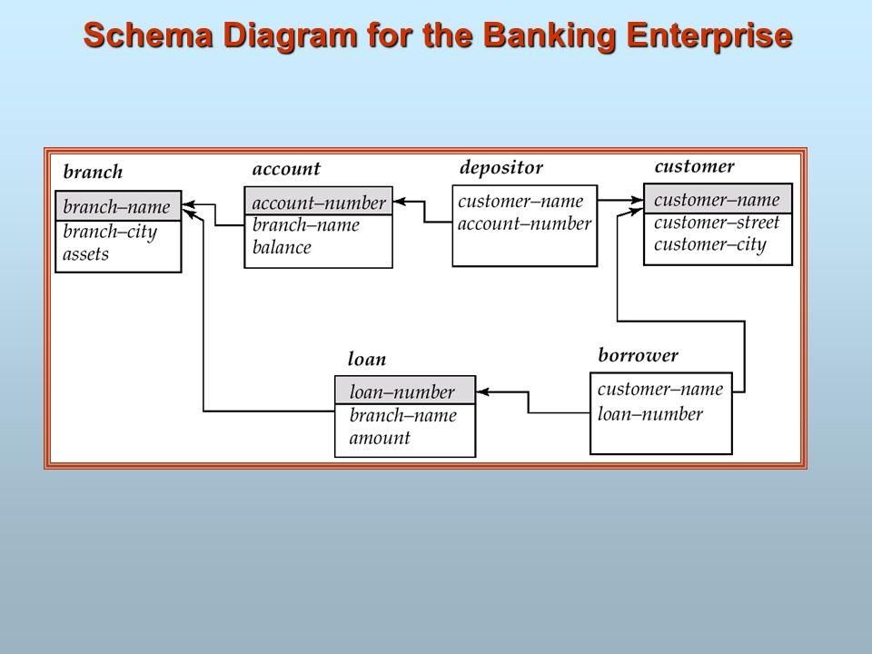 Schema Diagram for the Banking Enterprise