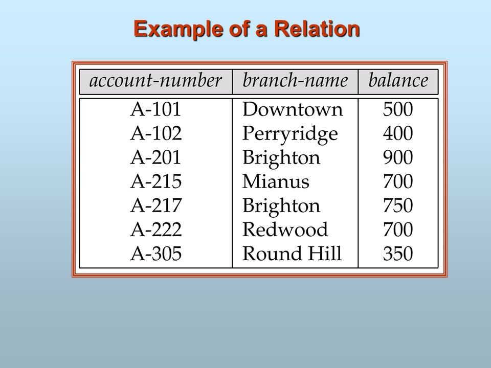 Example of a Relation