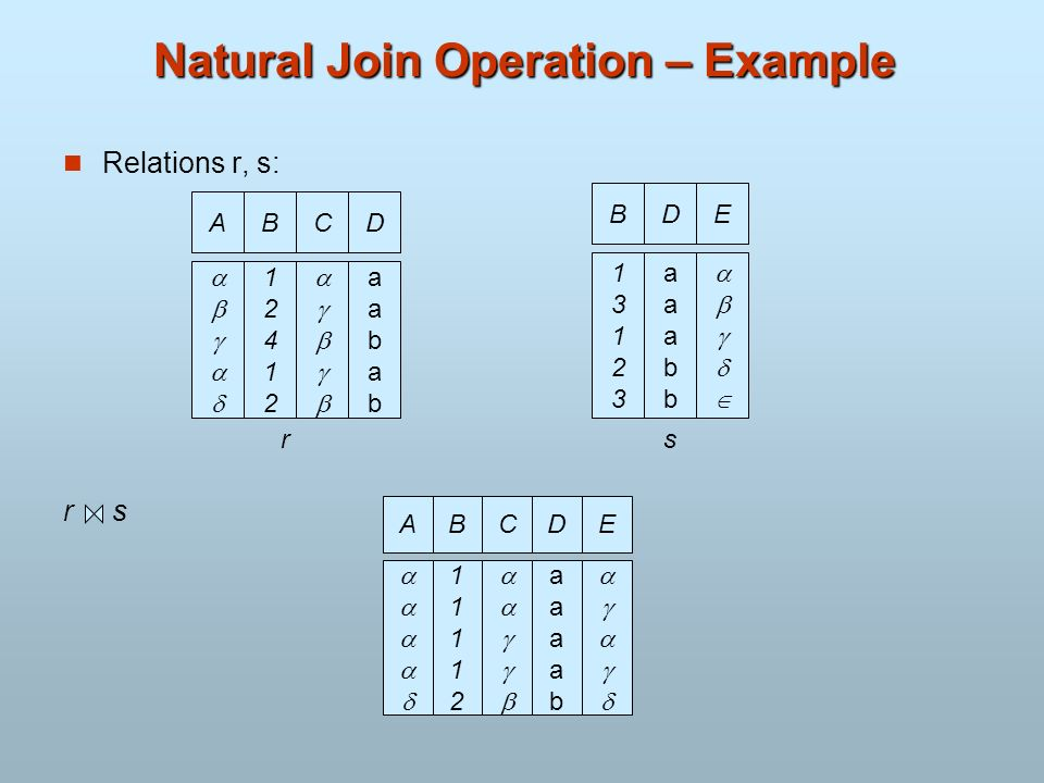 Natural Join Operation – Example