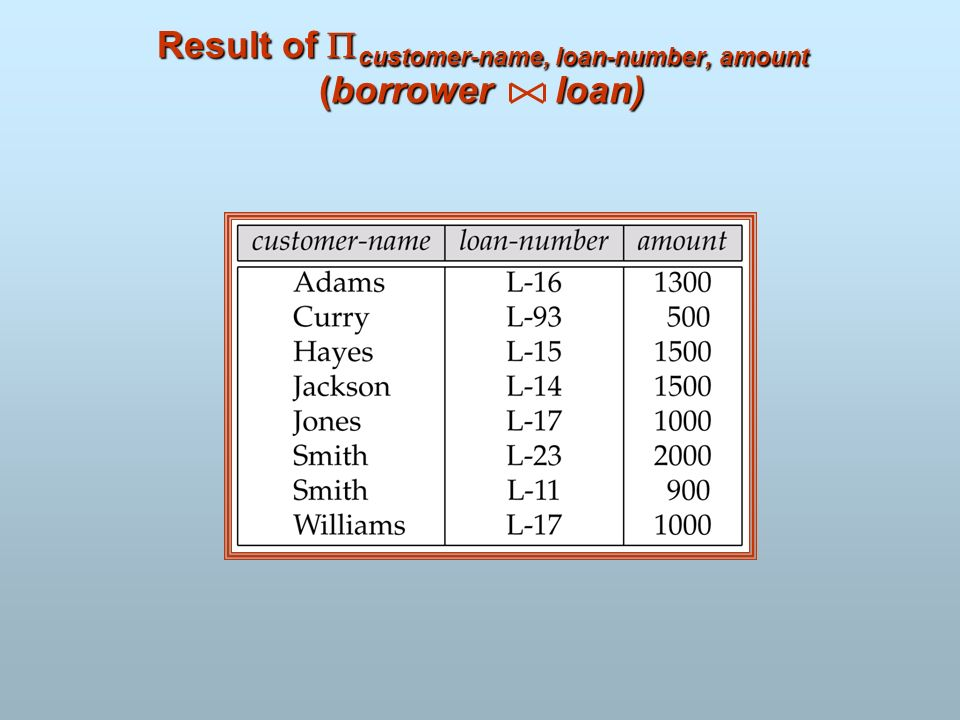 Result of customer-name, loan-number, amount (borrower loan)