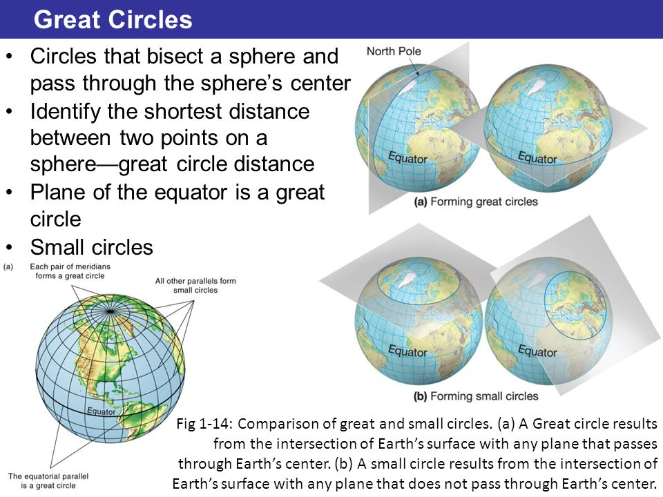 Great Circles Circles that bisect a sphere and pass through the sphere's center.