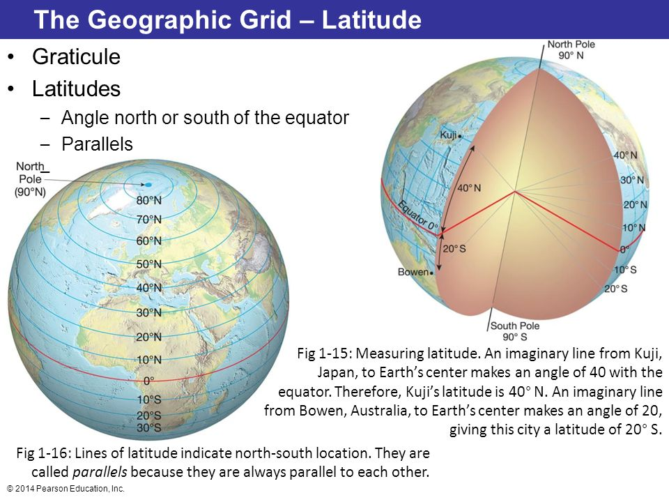 The Geographic Grid – Latitude