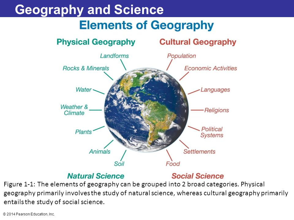 Geography and Science