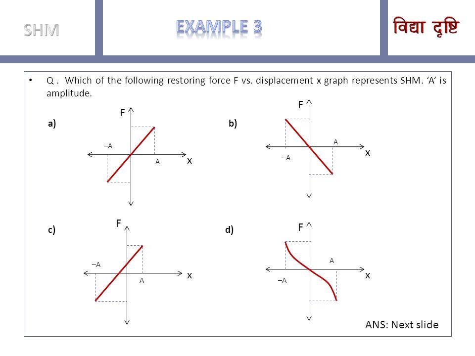 Example 3 SHM x F x F x F x F ANS: Next slide