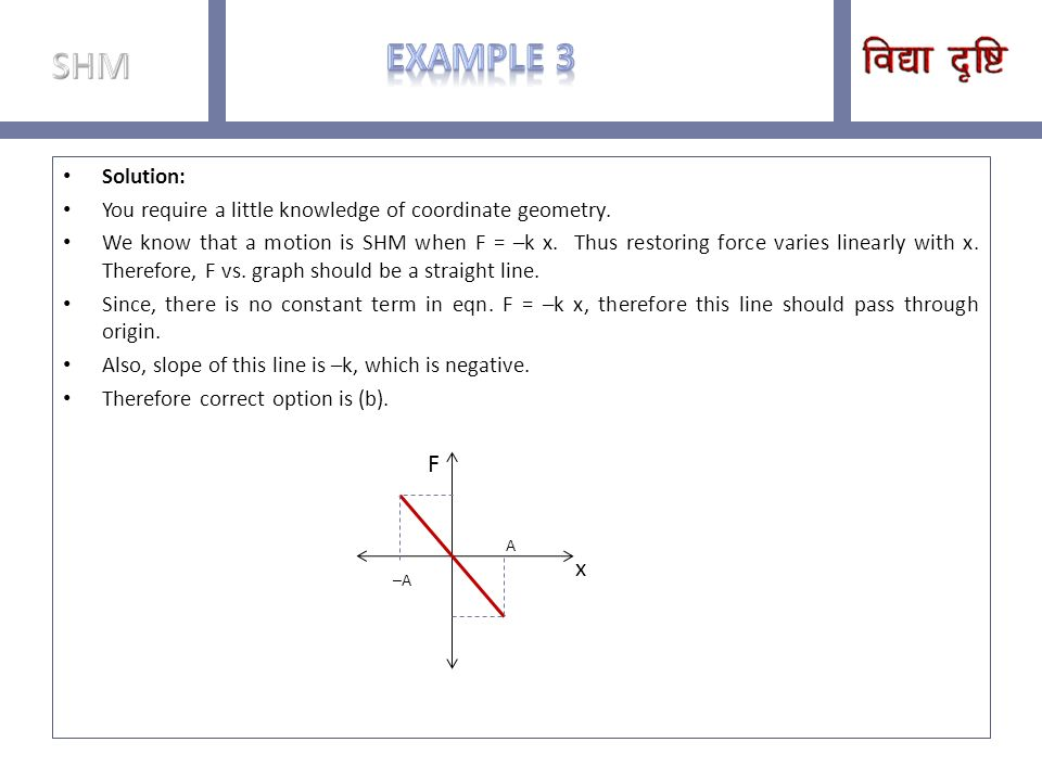Example 3 SHM F x Solution: