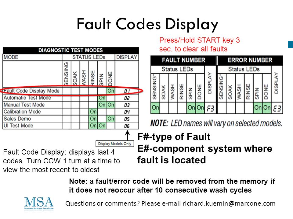 Fault Codes Display F#-type of Fault