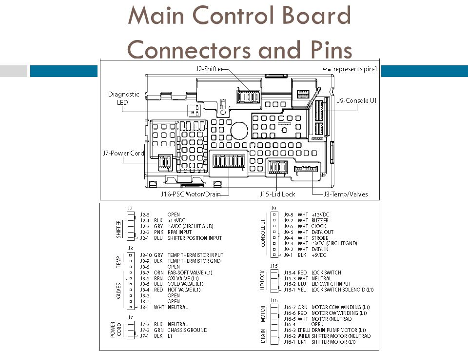 Main Control Board Connectors and Pins