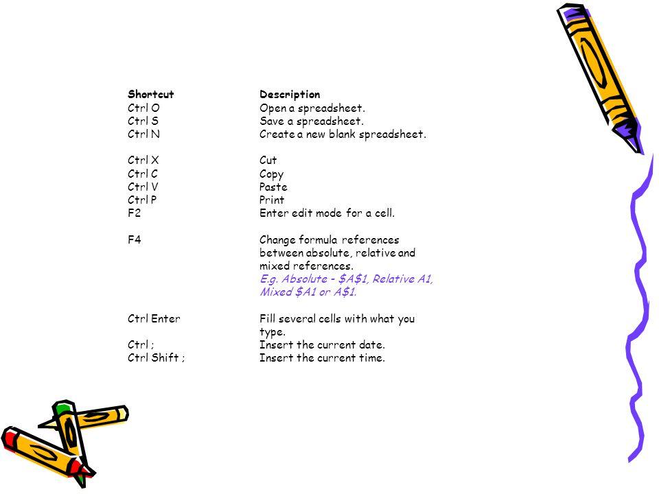 Shortcut Description Ctrl O Open a spreadsheet. Ctrl S Save a spreadsheet. Ctrl N Create a new blank spreadsheet.