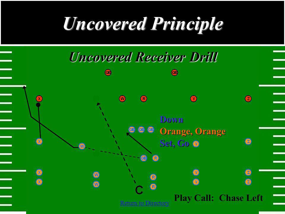 Uncovered Receiver Drill