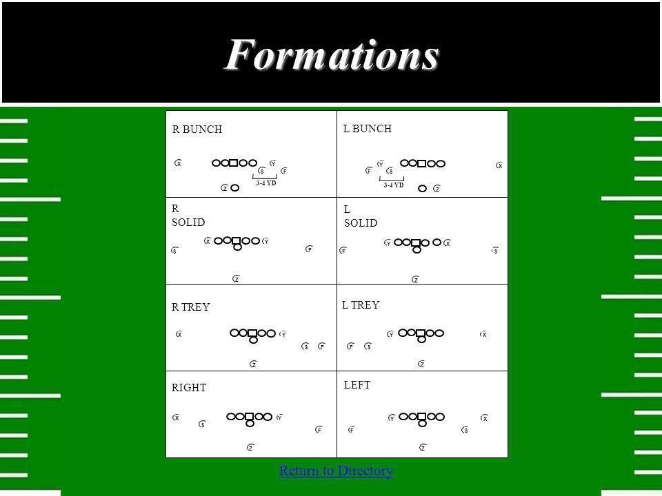 Formations R BUNCH L BUNCH R TREY L TREY L SOLID R SOLID RIGHT LEFT