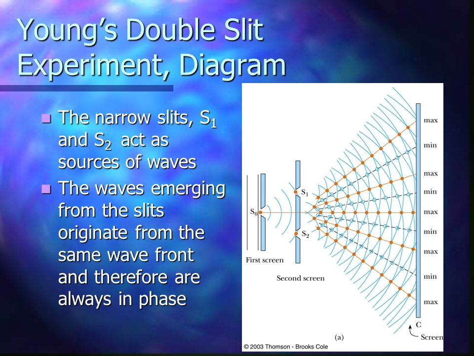 Young's Double Slit Experiment, Diagram