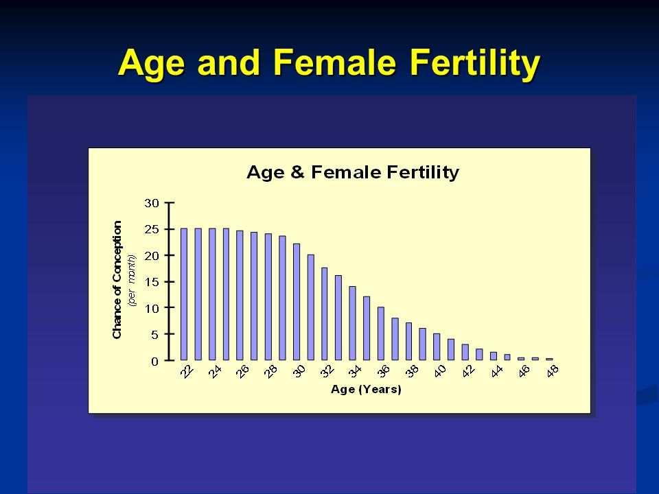 Age and Female Fertility