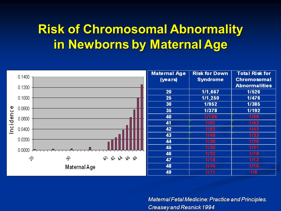 Risk of Chromosomal Abnormality in Newborns by Maternal Age