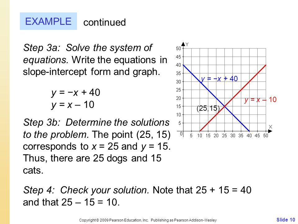 EXAMPLE continued. Step 3a: Solve the system of equations. Write the equations in slope-intercept form and graph.