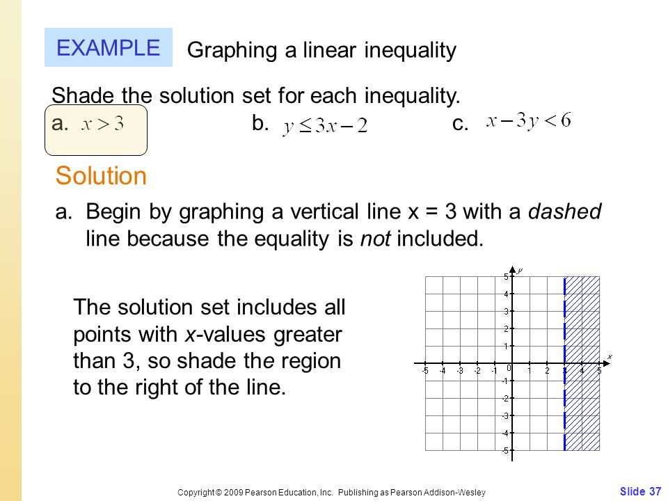 Solution EXAMPLE Graphing a linear inequality