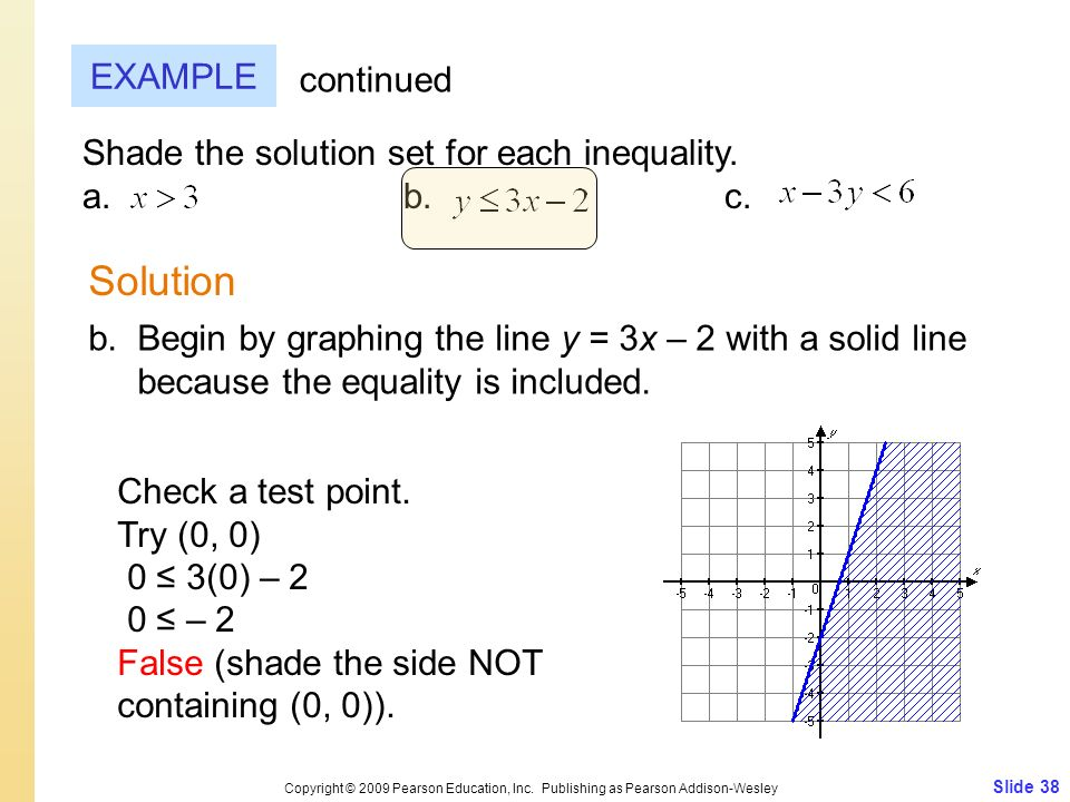 Solution EXAMPLE continued Shade the solution set for each inequality.