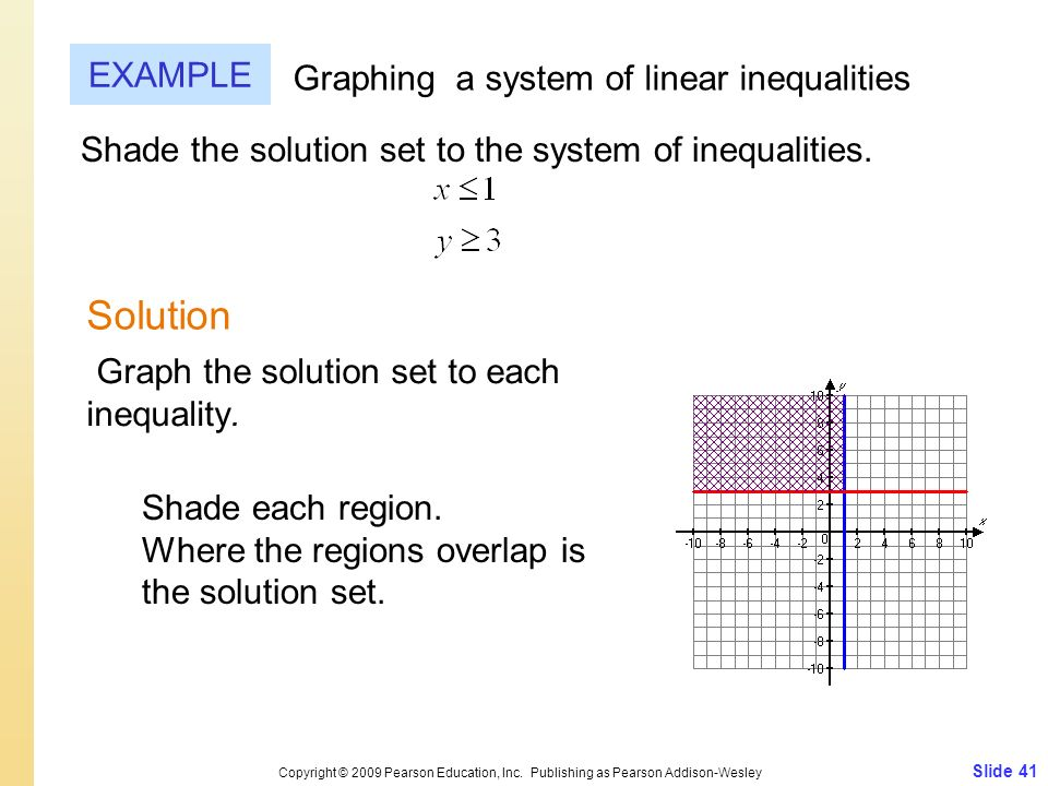 Solution EXAMPLE Graphing a system of linear inequalities