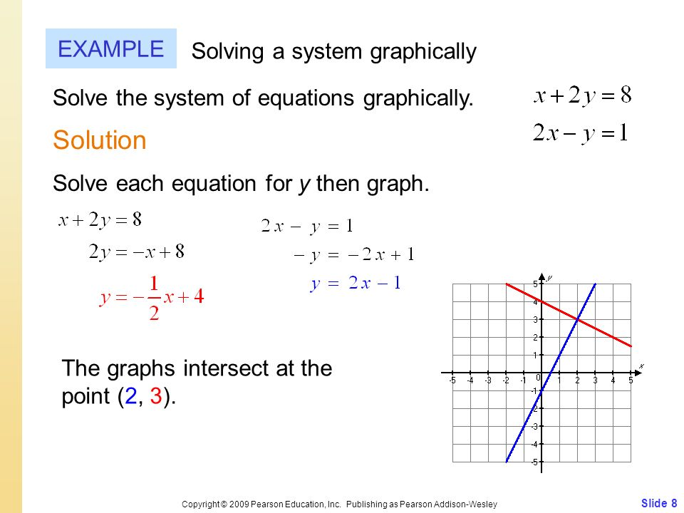 Solution EXAMPLE Solving a system graphically