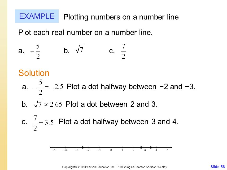 Solution EXAMPLE Plotting numbers on a number line