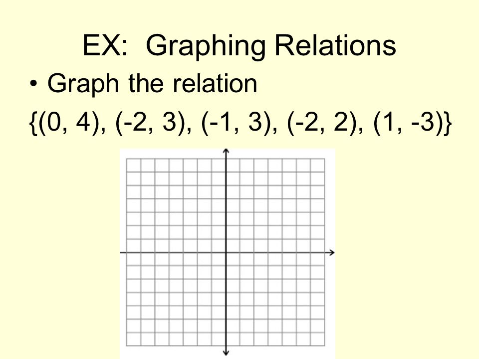 EX: Graphing Relations