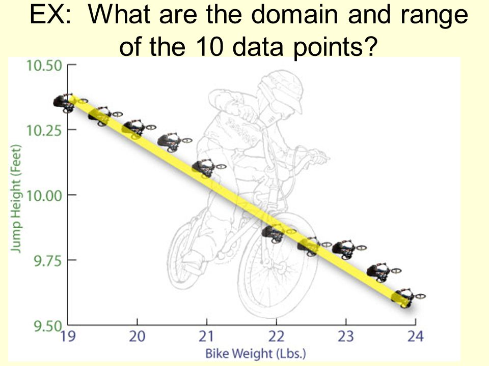 EX: What are the domain and range of the 10 data points