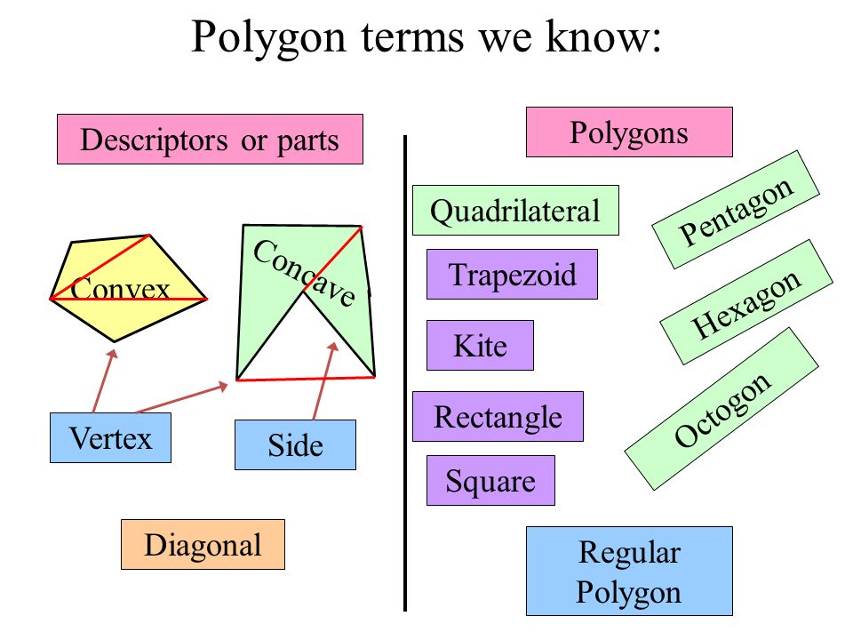 Polygon terms we know: Polygons Descriptors or parts Pentagon