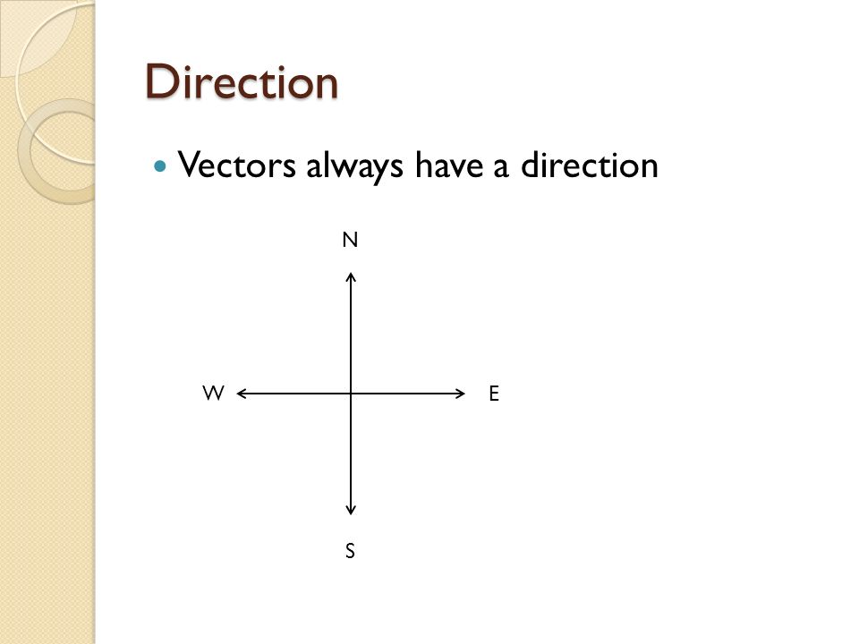 Direction Vectors always have a direction N W E S