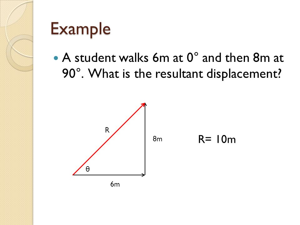 Example A student walks 6m at 0° and then 8m at 90°. What is the resultant displacement R. 8m.