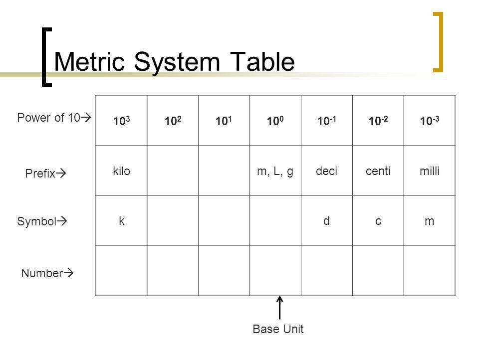 Metric System Table 103 102 101 100 10-1 10-2 10-3 kilo m, L, g deci