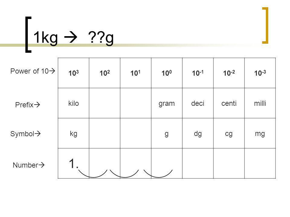 1kg  g 1. 103 102 101 100 10-1 10-2 10-3 kilo gram deci centi milli