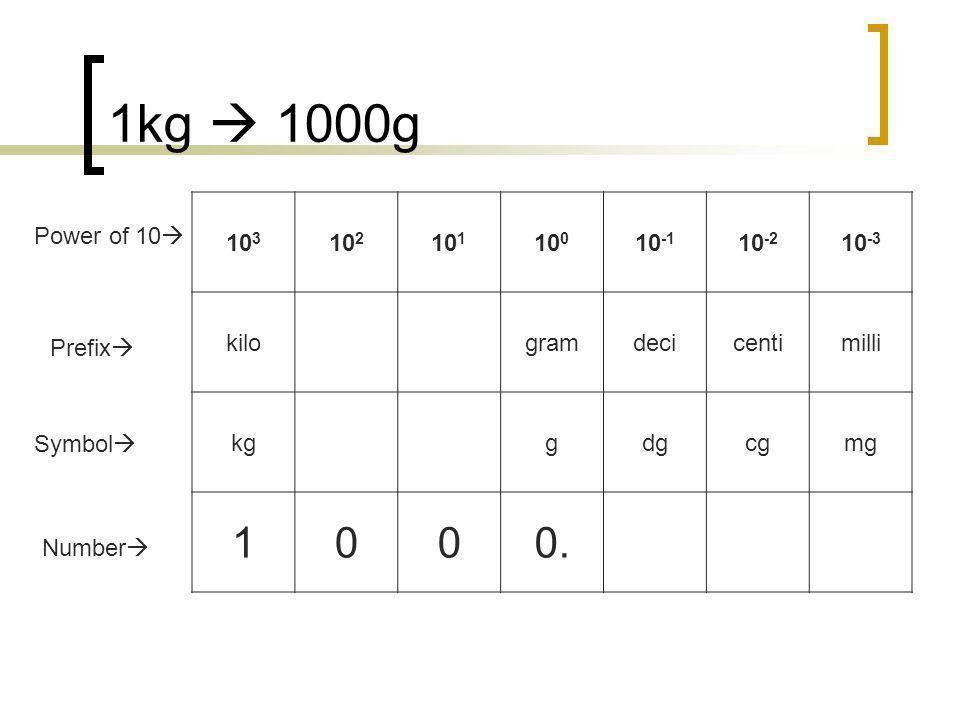 1kg  1000g 1 0. 103 102 101 100 10-1 10-2 10-3 kilo gram deci centi