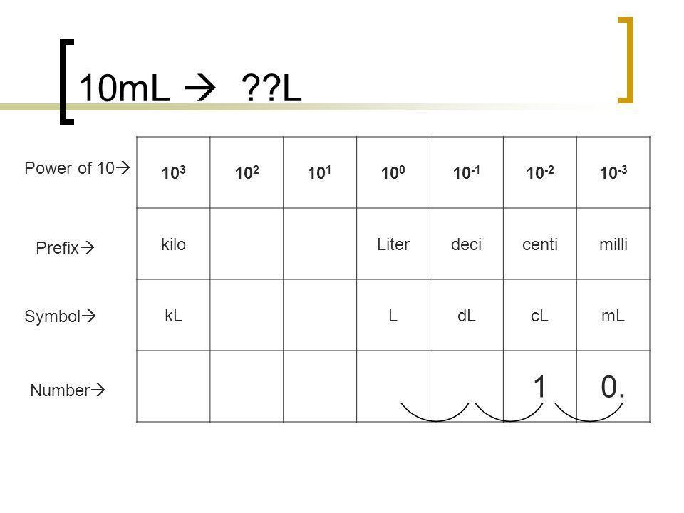 10mL  L 1 0. 103 102 101 100 10-1 10-2 10-3 kilo Liter deci centi